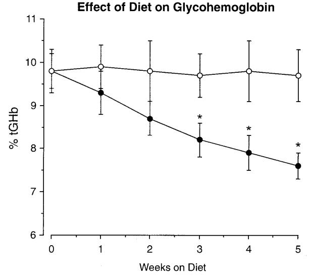 Control de la glucosa con una dieta baja en carbohidratos
