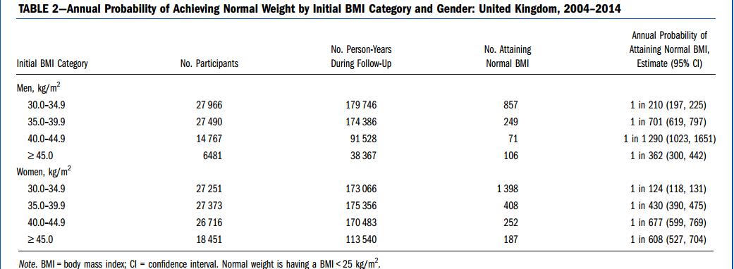 Dieta para perder peso para hombres