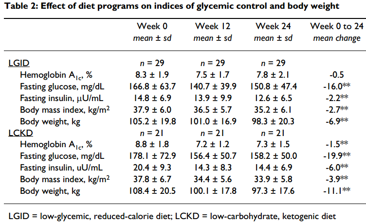 Indice glucemico y diabetes