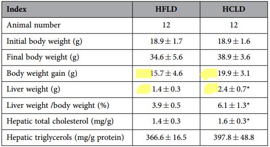 Proteina sirt1 adelgazar sin