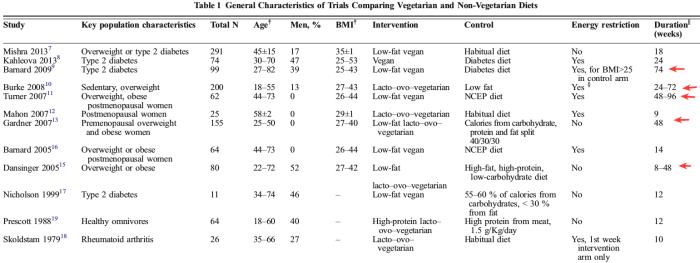 diabetes pérdida de peso vegetariana